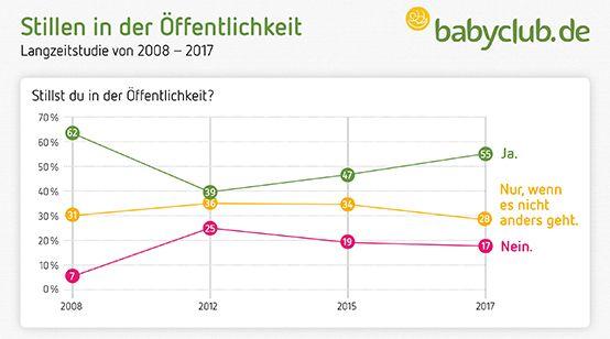 babyclub.de Inforgrafik