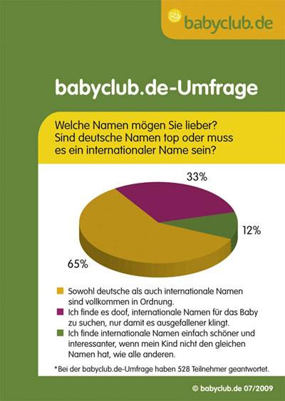 deutsche Vornamen gegen internationale Vornamen