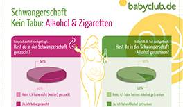 Umfrage Rauchen und Alkohol in der Schwangerschaft