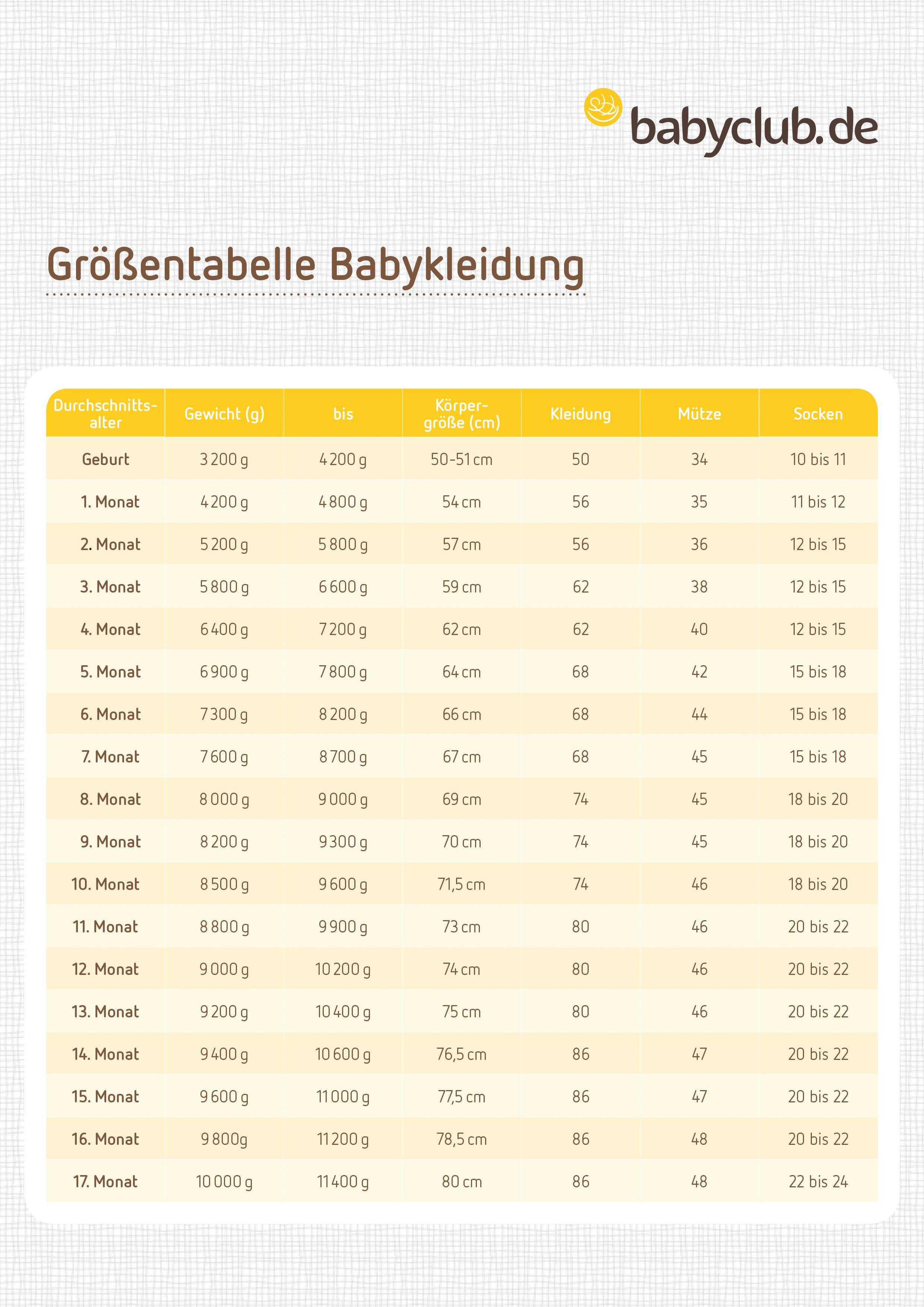 größentabelle | kindergrößen damit die babykleidung richtig