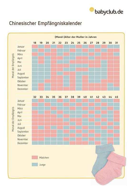 Bestimmen chinesischer kalender geschlecht Chinesischer Empfängniskalender: